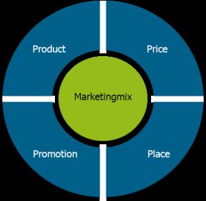 Marketingmix: Optimale Mischung aus den 4Ps finden (Product, Price, Promotion, Place)